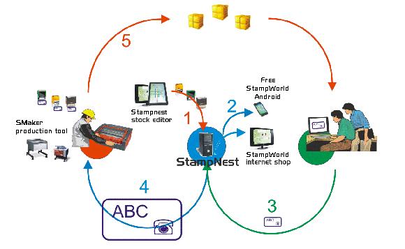 Stampnest Online Stempel Shop